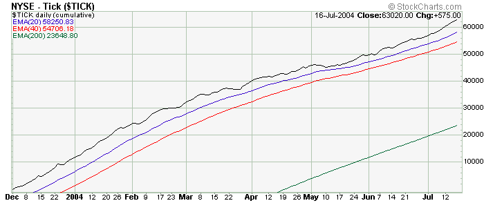 Technical Watch Cumulative Charts